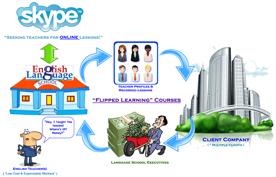 Flipped Learning Classes in Japan
